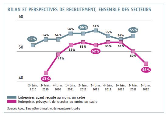 Le march de l 39 emploi des cadres se fragilise cabinet recrutement rennes 35 - Cabinet de recrutement finance de marche ...