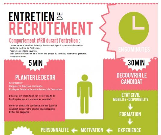 Infographie pr parer son entretien de recrutement en 60 for Emploi entretien de jardin