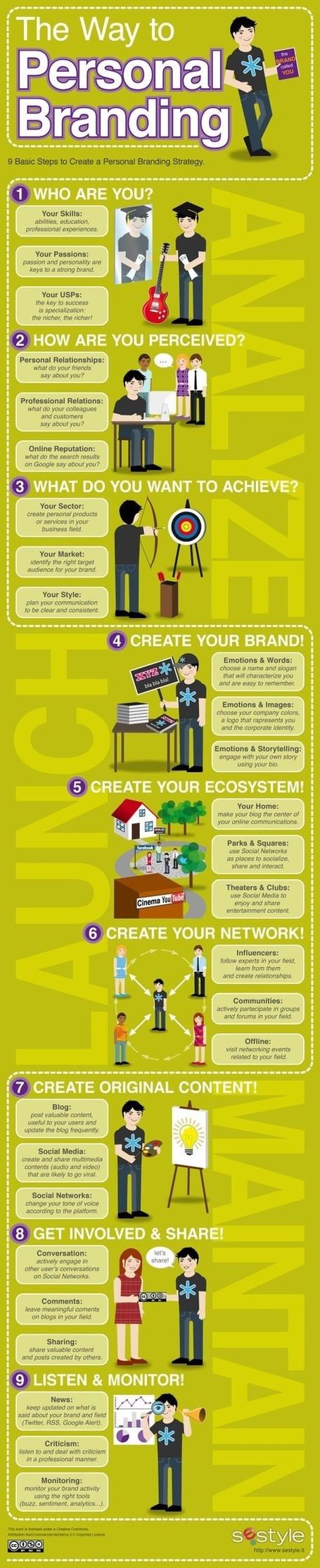 Les 9 étapes pour votre Personal Branding