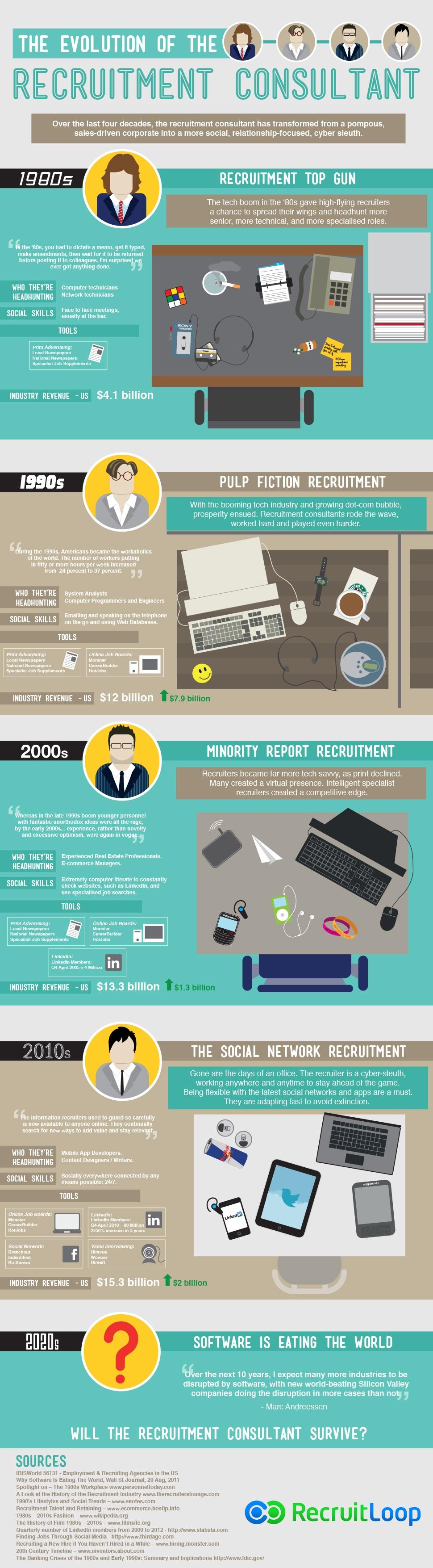 infographie volution du recrutement depuis 30 ans cabinet recrutement rennes 35. Black Bedroom Furniture Sets. Home Design Ideas