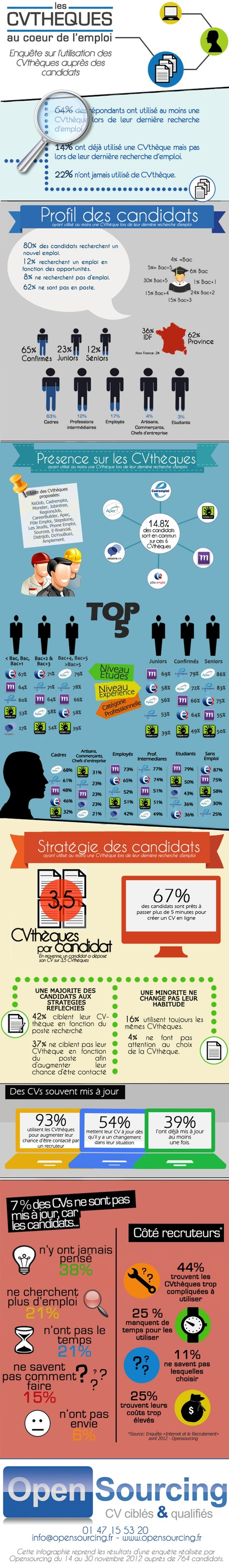 Infographie comment sont utilis es les cvth ques cabinet recrutement rennes 35 - Cabinet recrutement rennes ...