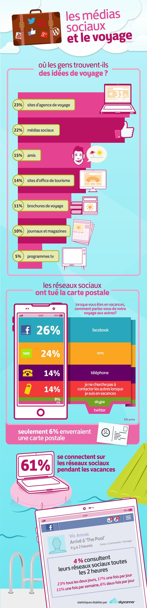 Infographie vacances les m dias sociaux les voyages cabinet recrutement rennes 35 - Cabinet recrutement rennes ...