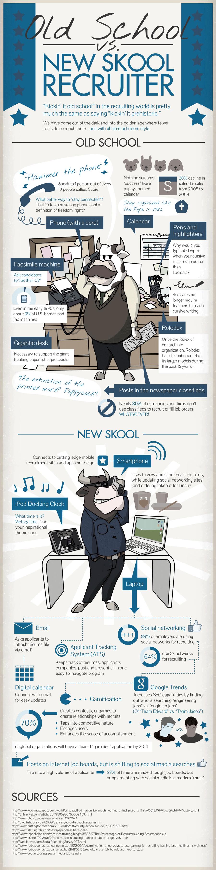 Infographie : OldSchool vs NewSkool