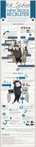 Infographie : OldSchool vs NewSkool