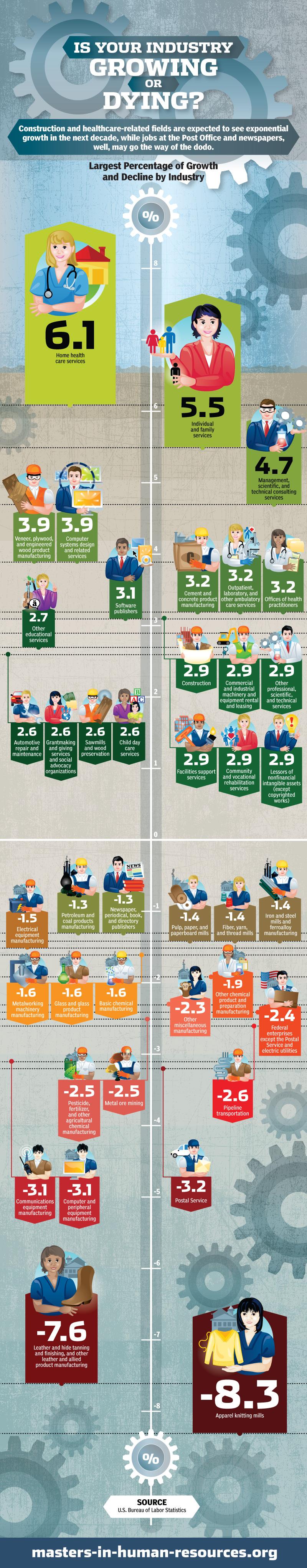 Infographie : votre industrie a-t-elle un avenir ?