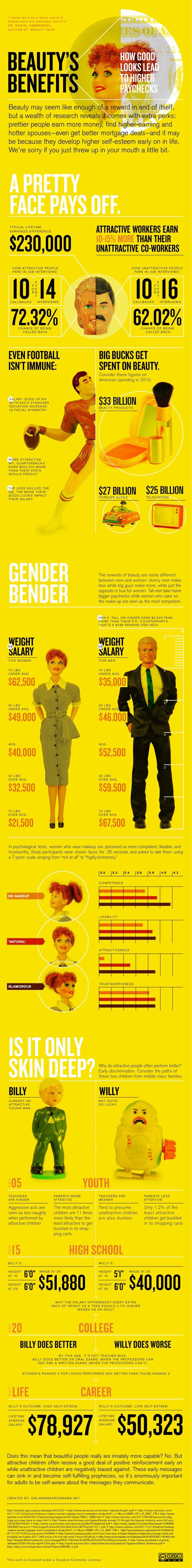 infographie devenez beaux ou belles pour gagner plus cabinet recrutement rennes 35. Black Bedroom Furniture Sets. Home Design Ideas