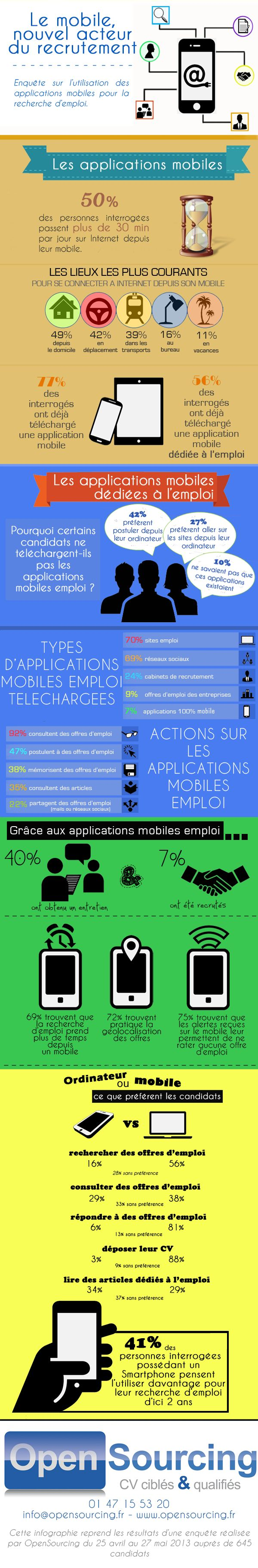 infographie   les mobiles  outils indispensables de la recherche d u0026 39 emploi