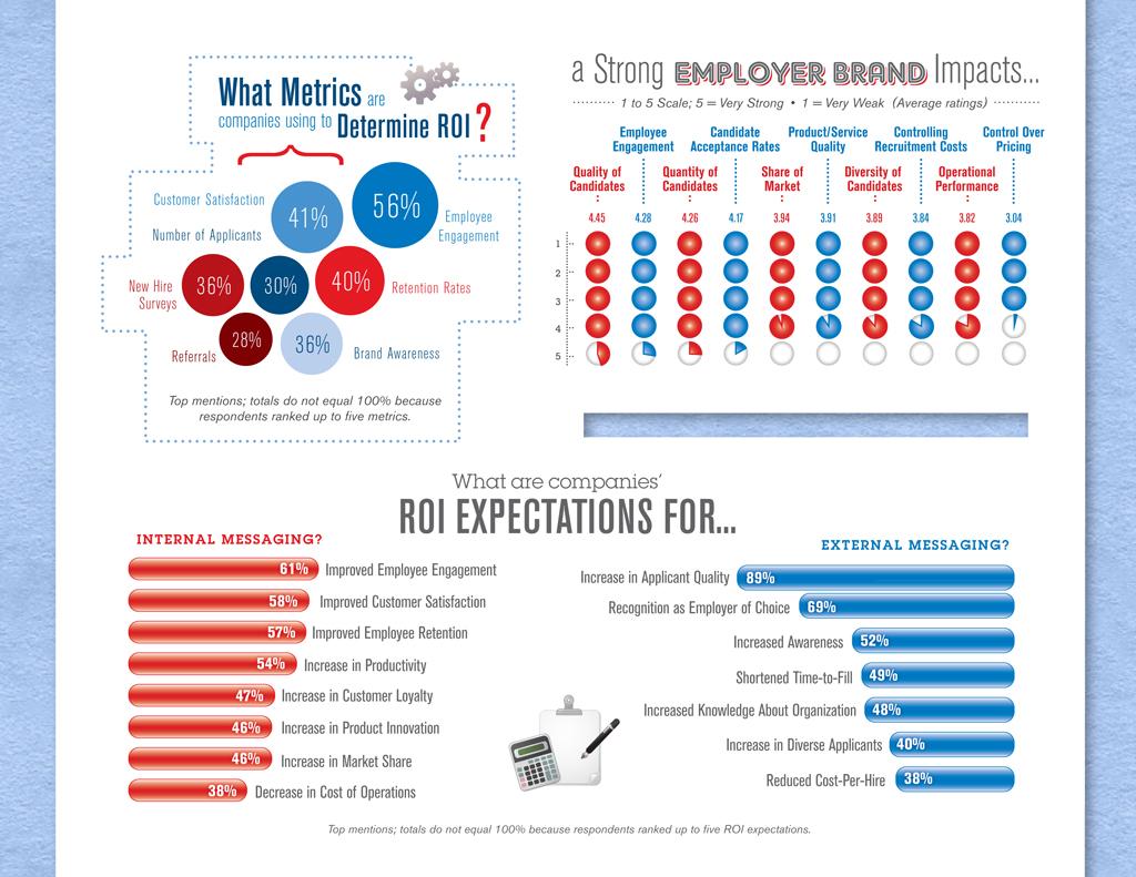 #Infographie : quel impact pour votre Marque Employeur ? | Cabinet recrutement Rennes 35