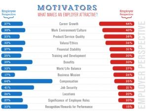 Impact sur les motivations de la Marque d'Employeur