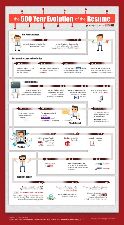 Infographie : 500 ans de CV
