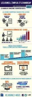 Infographie - Jeunes, Emploi et Handicap