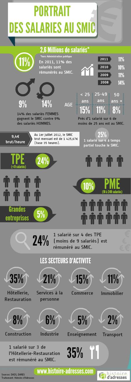 Infographie rh portrait d 39 un salari au smic en france cabinet recrutement rennes 35 - Cabinet recrutement rennes ...