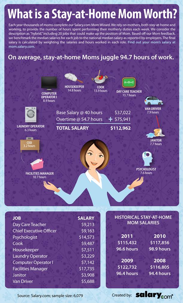 infographie qui travaille 95 heures par semaine cabinet recrutement rennes 35. Black Bedroom Furniture Sets. Home Design Ideas