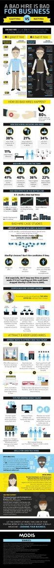 Infographie : Impact d'un mauvais recrutement