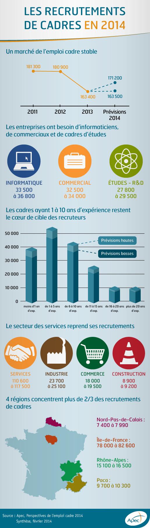 infographie le march 233 de l emploi des cadres en 2014 cabinet recrutement rennes 35