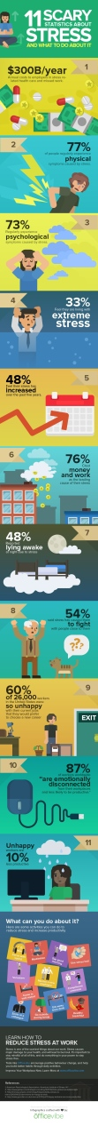 Infographie - le stress au boulot !