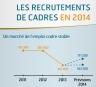 Infographie recrutement cadre 2014