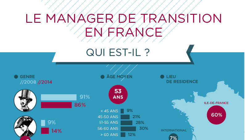 Infographie le manager de transition en france est un - Offre d emploi office manager ile de france ...