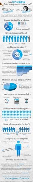 infographie_etude_cv_originaux_original_canddiature_emploi