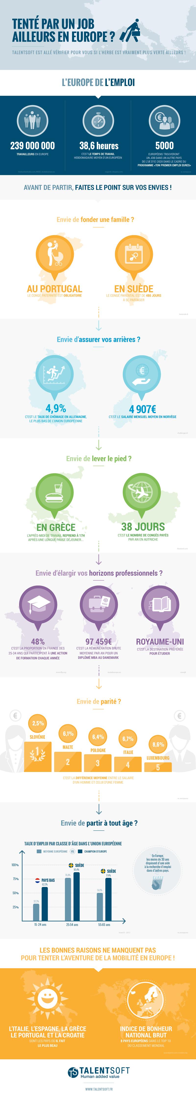 Infographie o devriez vous travailler en europe cabinet recrutement rennes 35 - Cabinet recrutement rennes ...