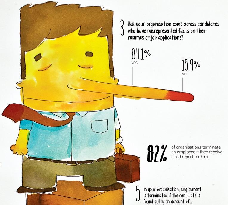 infographie du mercredi   le mensonge dans son cv c u0026 39 est