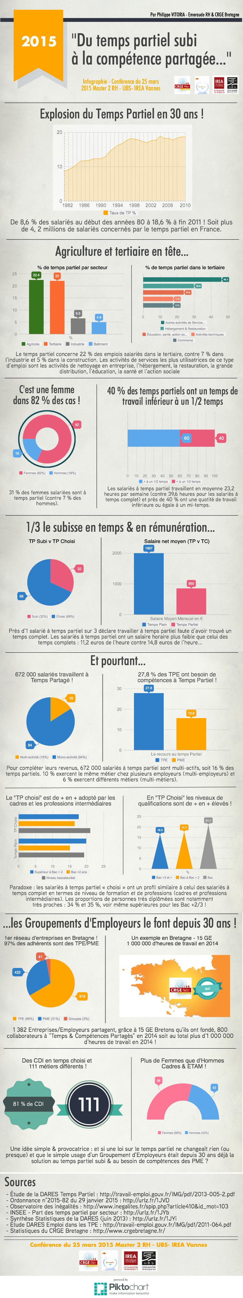 Infographie du temps partiel subi la comp tence partag e cabinet recrutement rennes 35 - Cabinet recrutement rennes ...