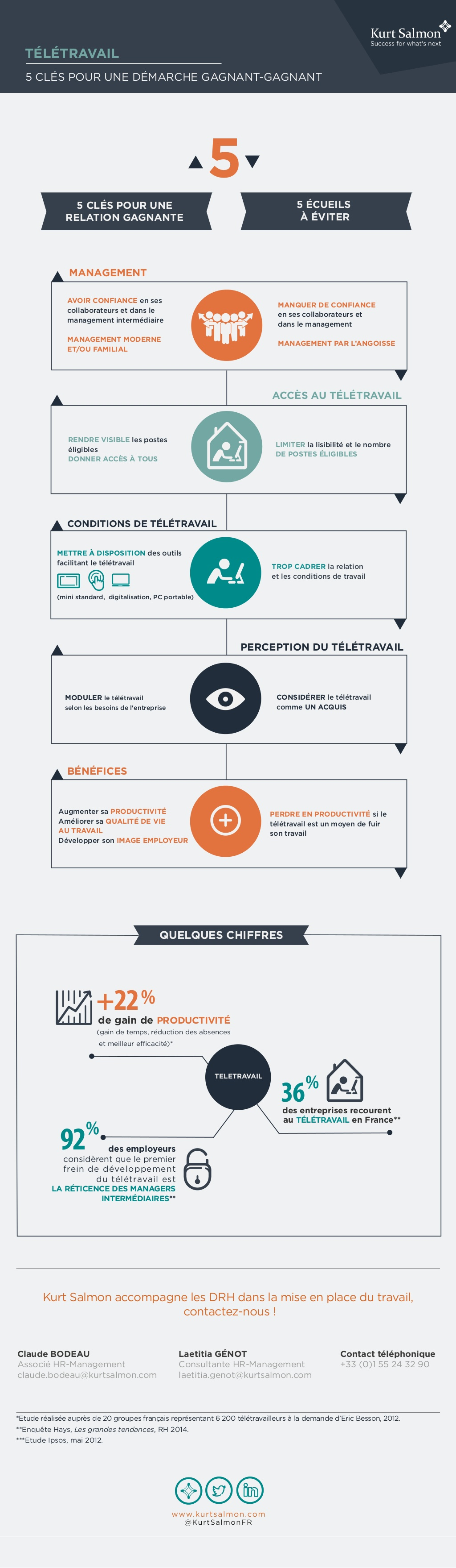 infographie : clés de réussite en teletravail
