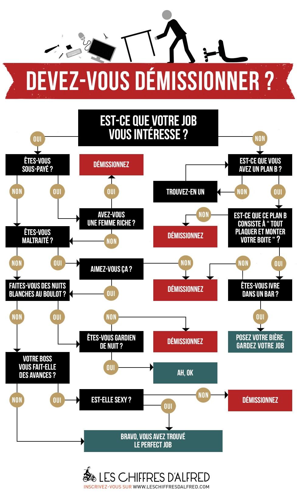 Infographie arr tez de vous plaindre ou changez de - Cabinet de recrutement bretagne ...