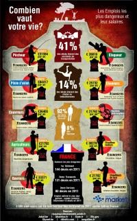 Infographie : combien vaut votre vie ?