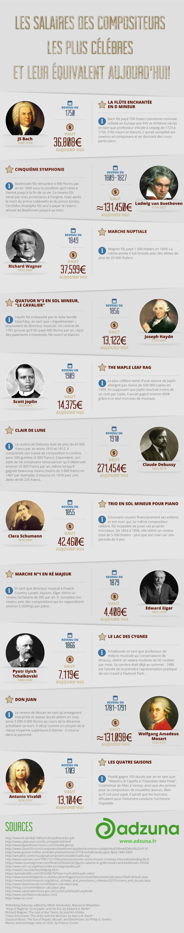 Modern-Day-Salaries-of-composers-FRENCH